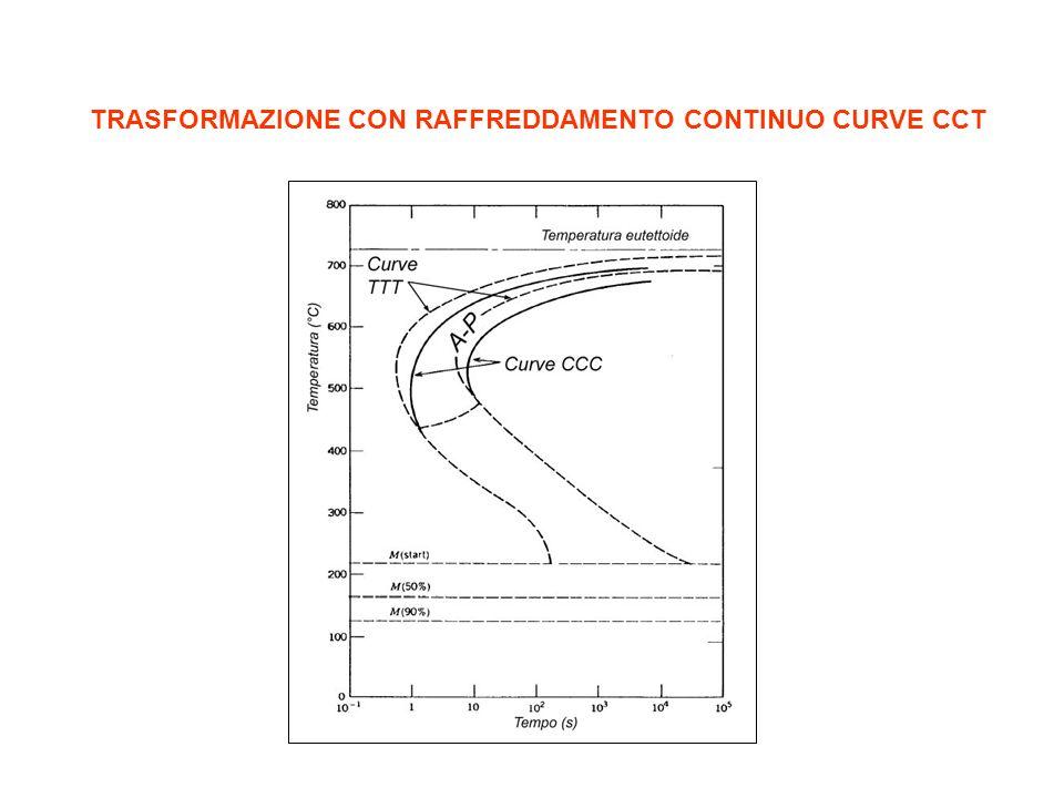 TRASFORMAZIONE CON RAFFREDDAMENTO CONTINUO CURVE CCT