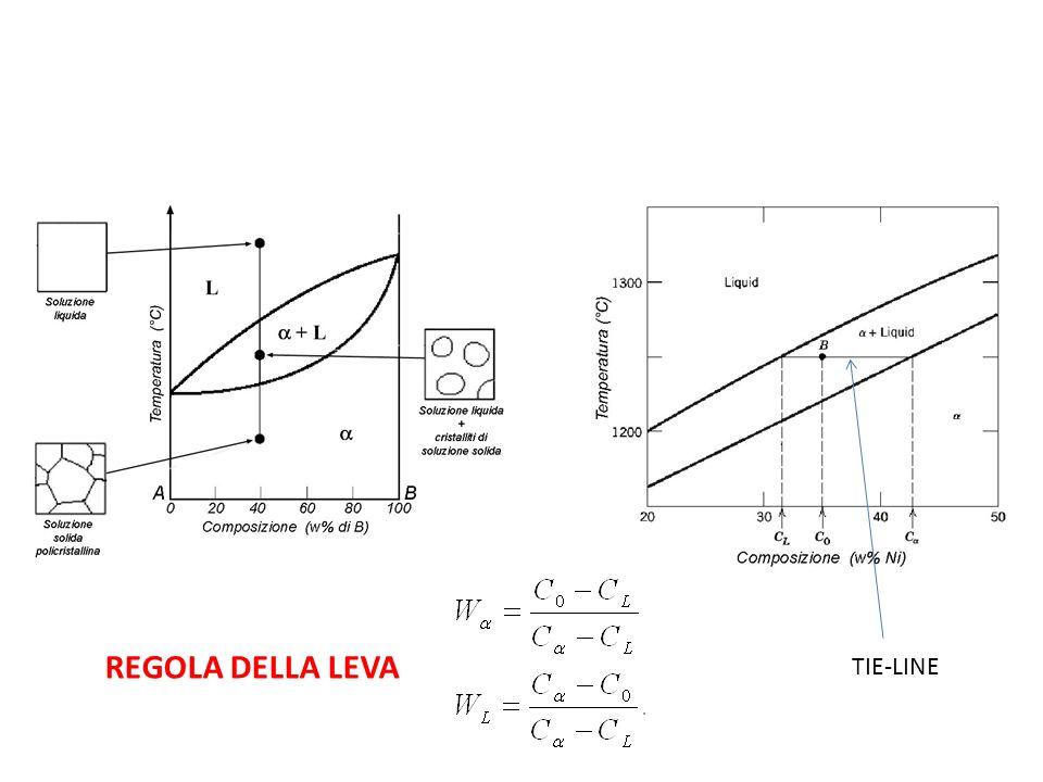REGOLA DELLA LEVA TIE-LINE