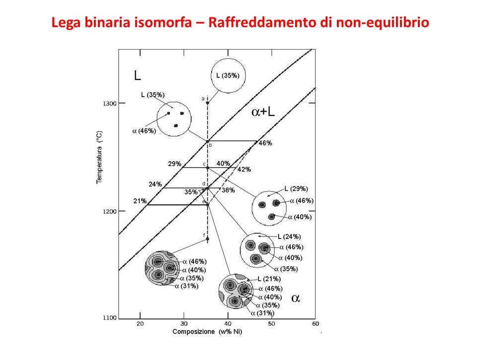 Lega binaria isomorfa – Raffreddamento di non-equilibrio