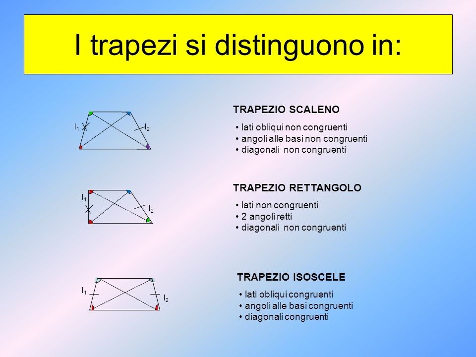 I trapezi si distinguono in: