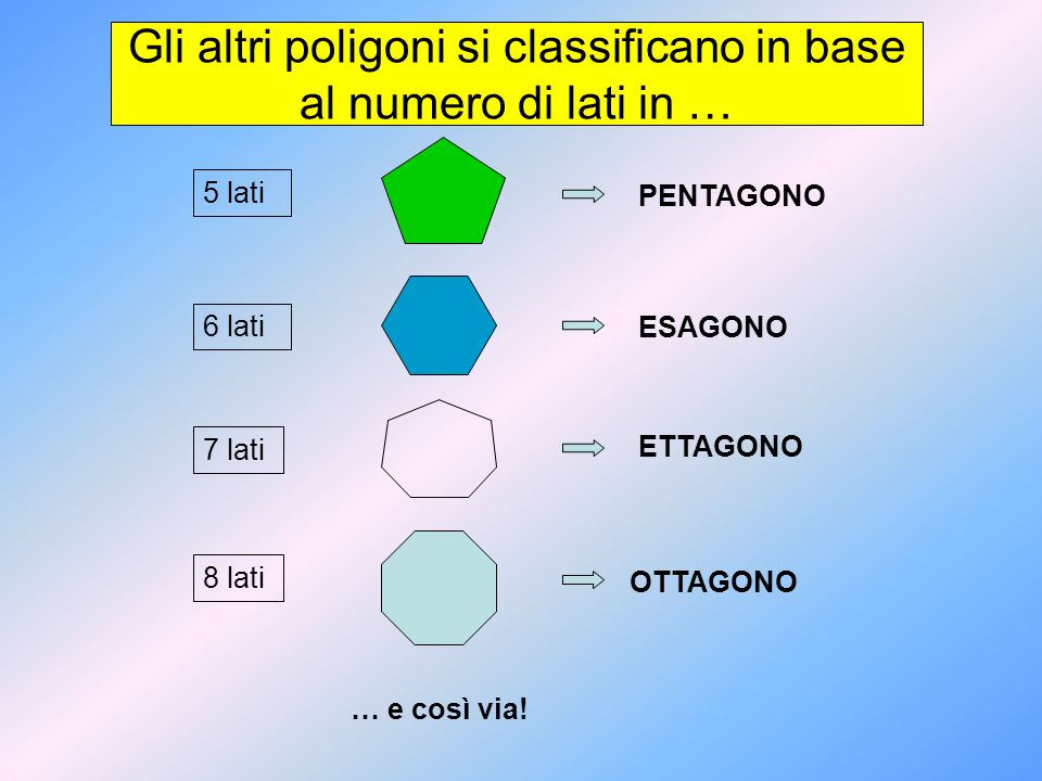 Gli altri poligoni si classificano in base al numero di lati in …