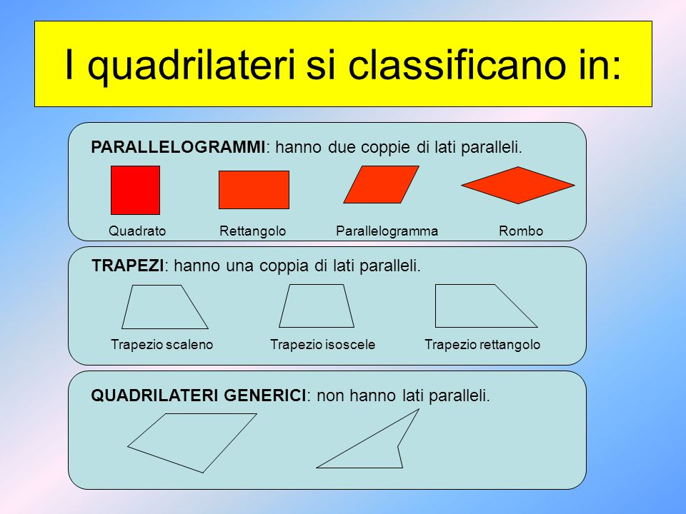 I quadrilateri si classificano in: