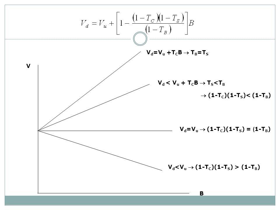 Vd=Vu +TCB  TB=TS V. Vd < Vu + TCB  TS<TB.  (1-TC)(1-TS)< (1-TB) Vd=Vu  (1-TC)(1-TS) = (1-TB)