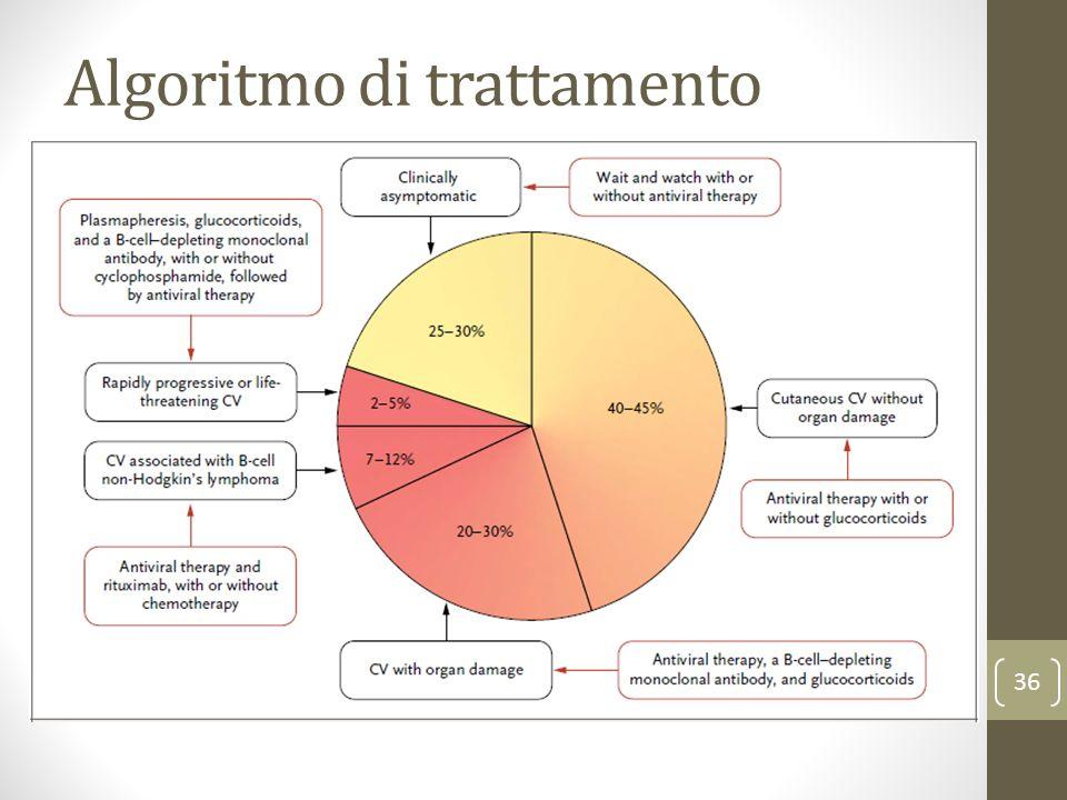 Algoritmo di trattamento