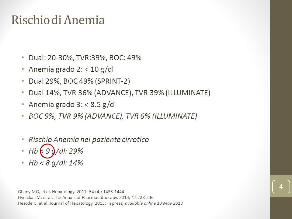 Rischio di Anemia Dual: 20-30%, TVR:39%, BOC: 49%