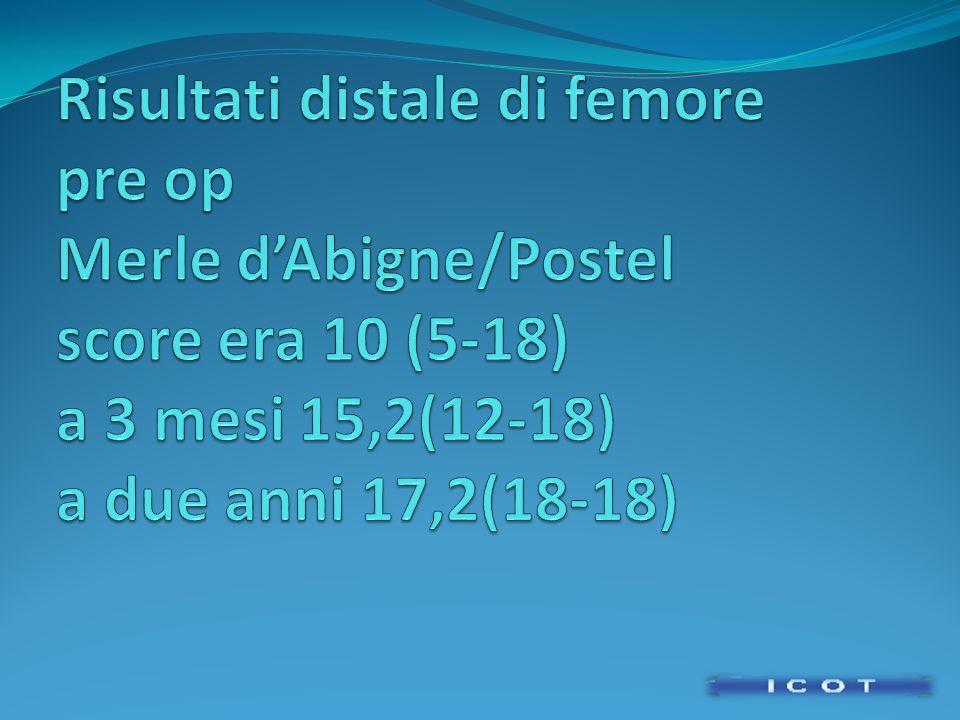 Risultati distale di femore pre op Merle d'Abigne/Postel score era 10 (5-18) a 3 mesi 15,2(12-18) a due anni 17,2(18-18)