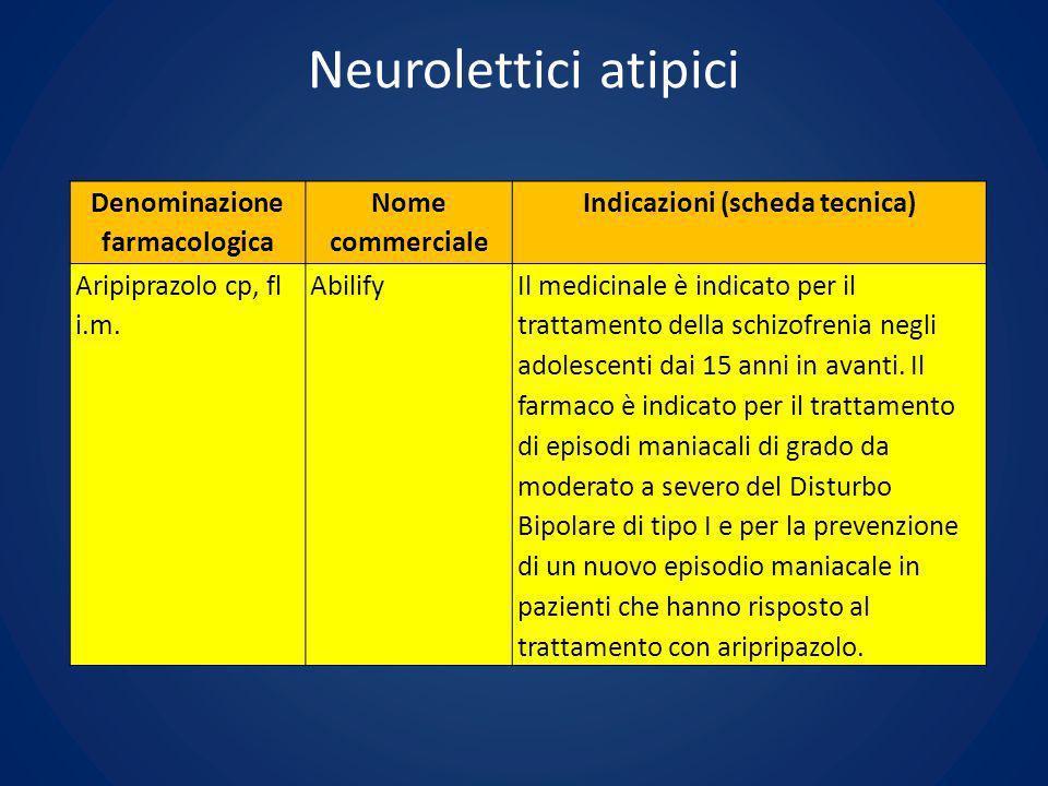 Denominazione farmacologica Indicazioni (scheda tecnica)