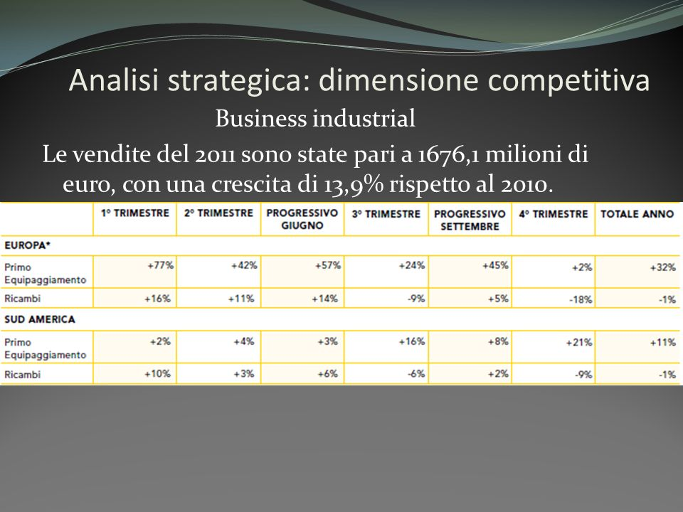 Analisi strategica: dimensione competitiva