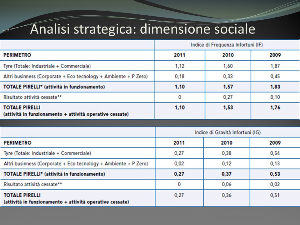 Analisi strategica: dimensione sociale