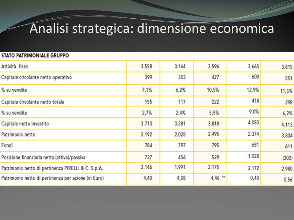 Analisi strategica: dimensione economica