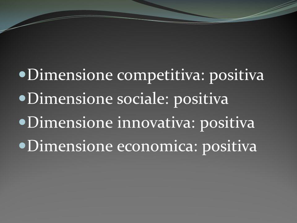 Dimensione competitiva: positiva