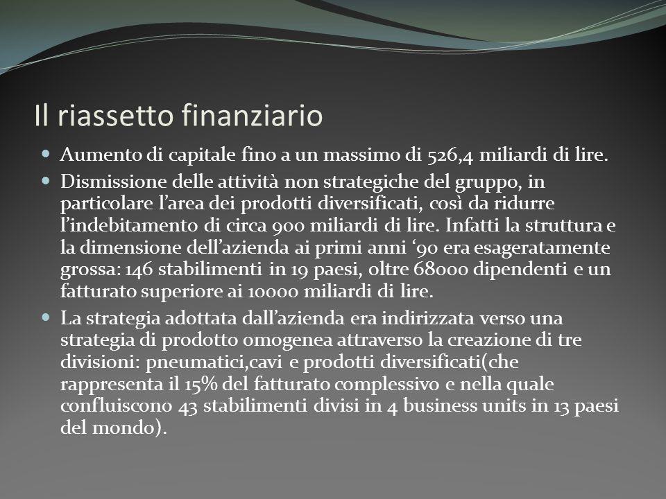 Il riassetto finanziario