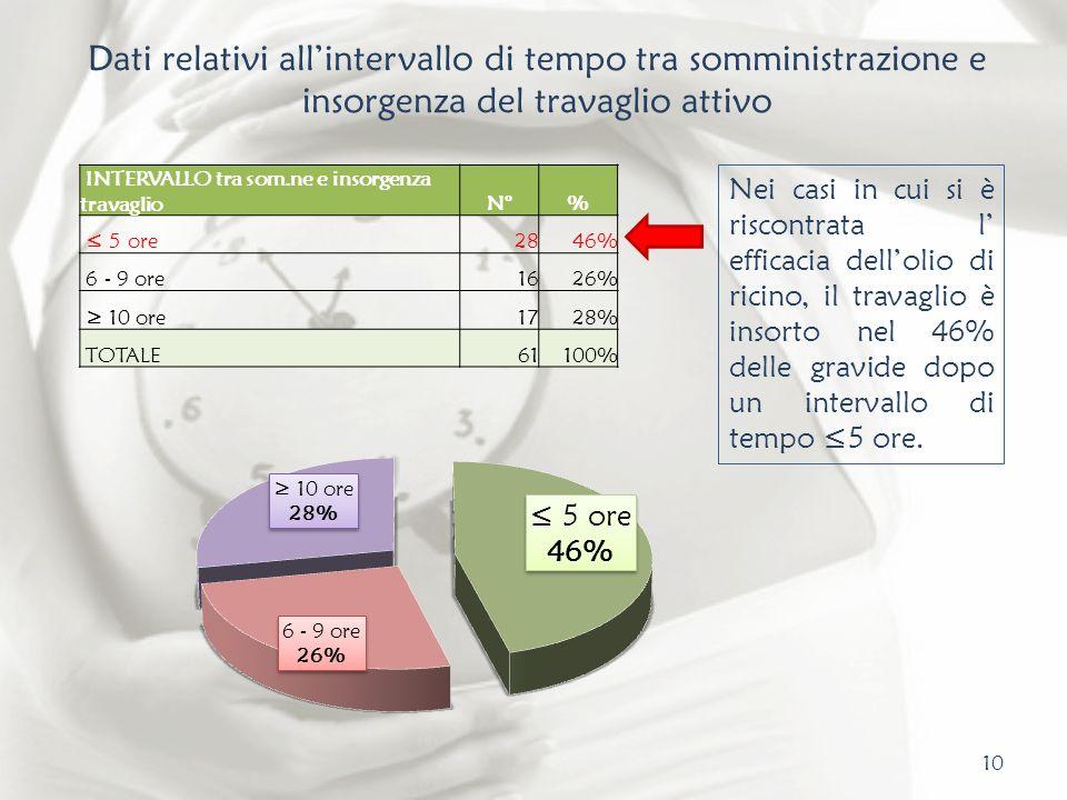 Dati relativi all'intervallo di tempo tra somministrazione e insorgenza del travaglio attivo