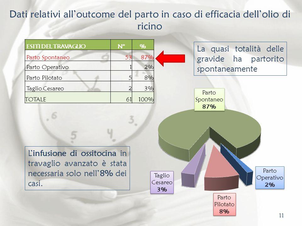 Dati relativi all'outcome del parto in caso di efficacia dell'olio di ricino