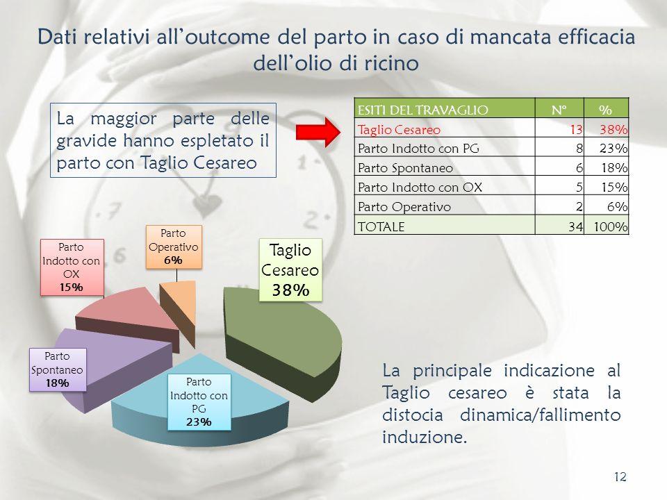 Dati relativi all'outcome del parto in caso di mancata efficacia dell'olio di ricino