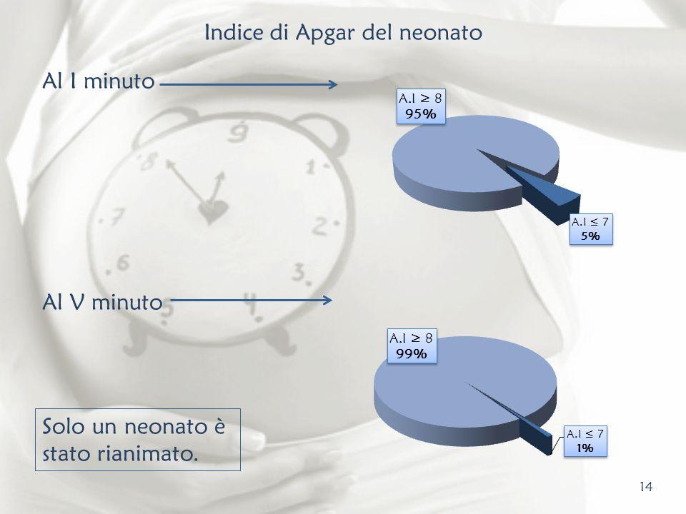 Indice di Apgar del neonato