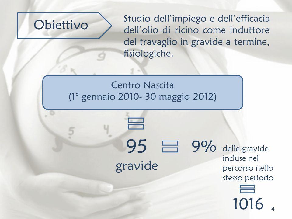 Studio dell'impiego e dell'efficacia dell'olio di ricino come induttore del travaglio in gravide a termine, fisiologiche.