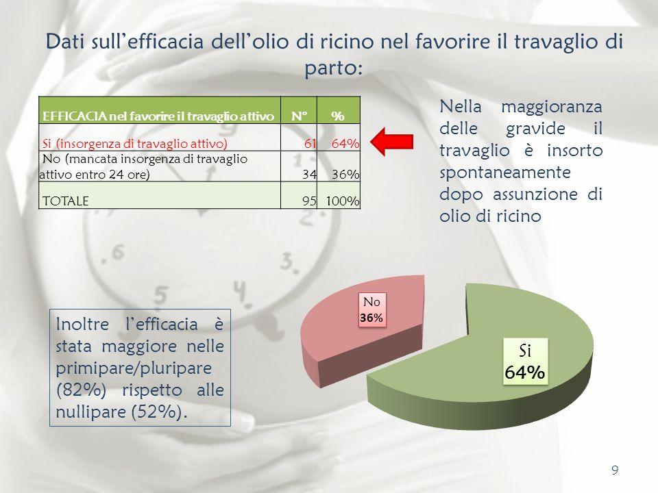 Dati sull'efficacia dell'olio di ricino nel favorire il travaglio di parto: