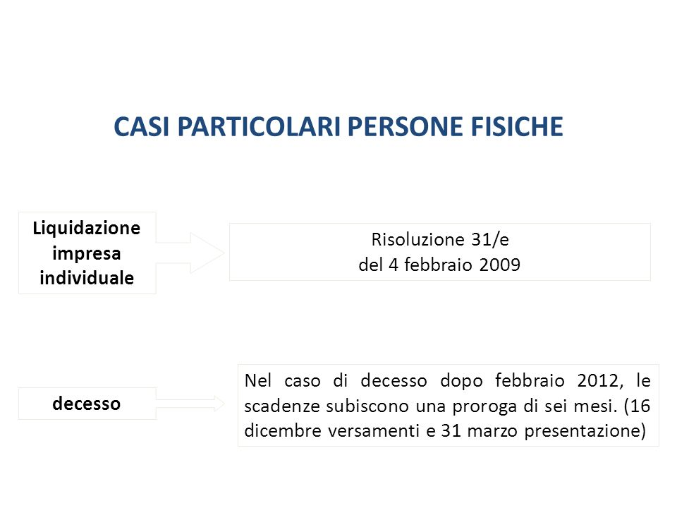 CASI PARTICOLARI PERSONE FISICHE Liquidazione impresa individuale