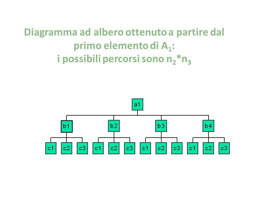 Diagramma ad albero ottenuto a partire dal primo elemento di A1: i possibili percorsi sono n2*n3