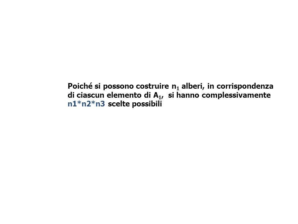 Poiché si possono costruire n1 alberi, in corrispondenza di ciascun elemento di A1, si hanno complessivamente n1*n2*n3 scelte possibili