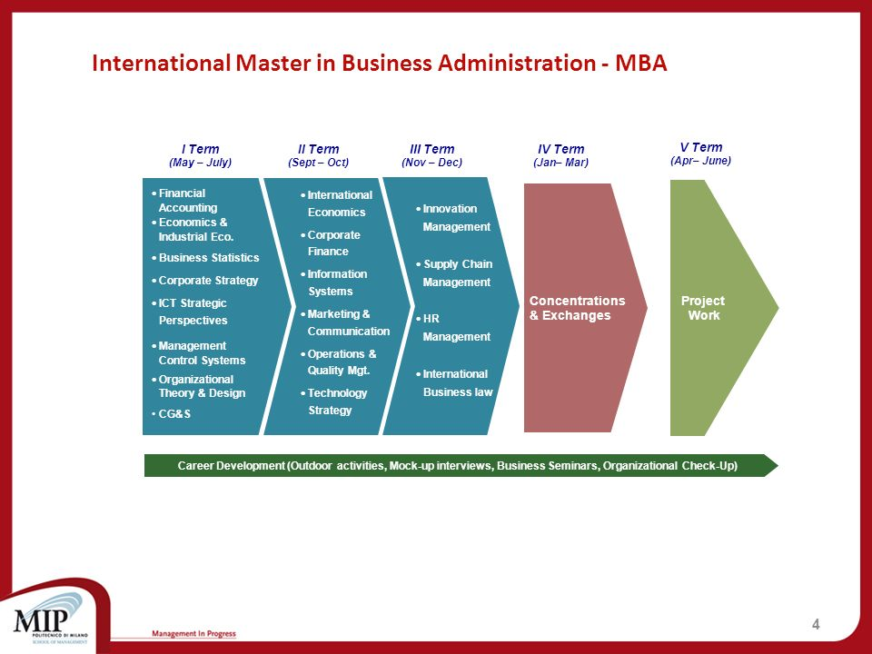 International Master in Business Administration - MBA