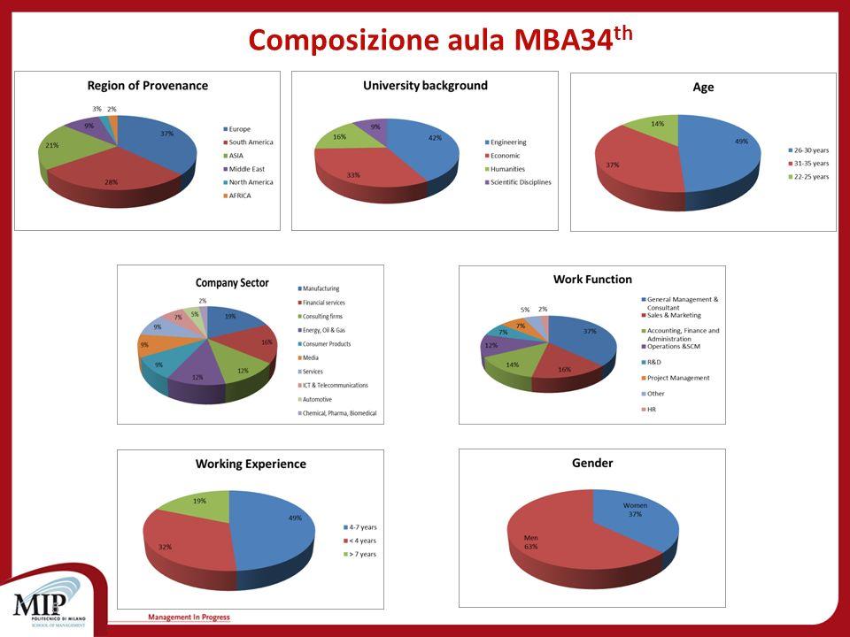 Composizione aula MBA34th
