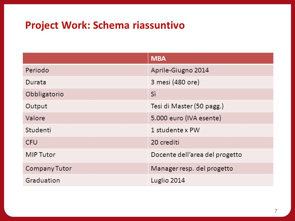 Project Work: Schema riassuntivo