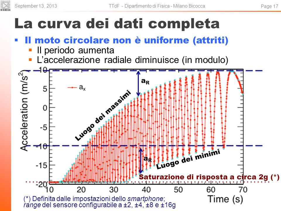 La curva dei dati completa