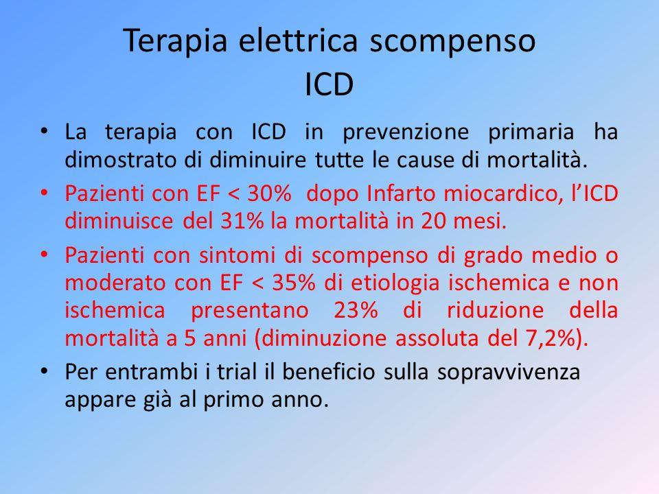 Terapia elettrica scompenso ICD