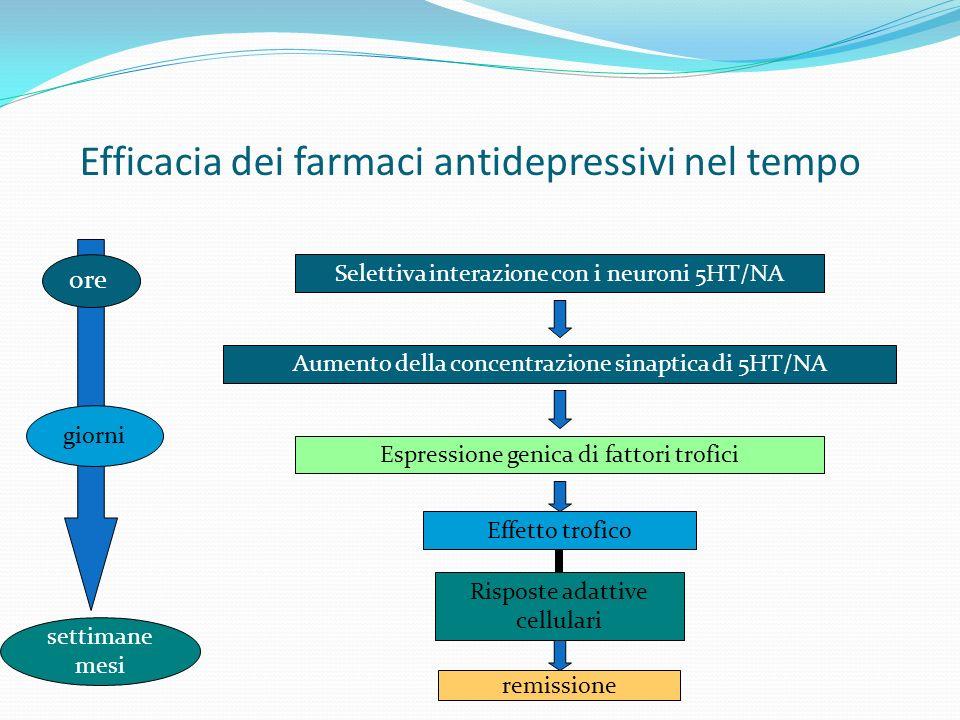 Efficacia dei farmaci antidepressivi nel tempo