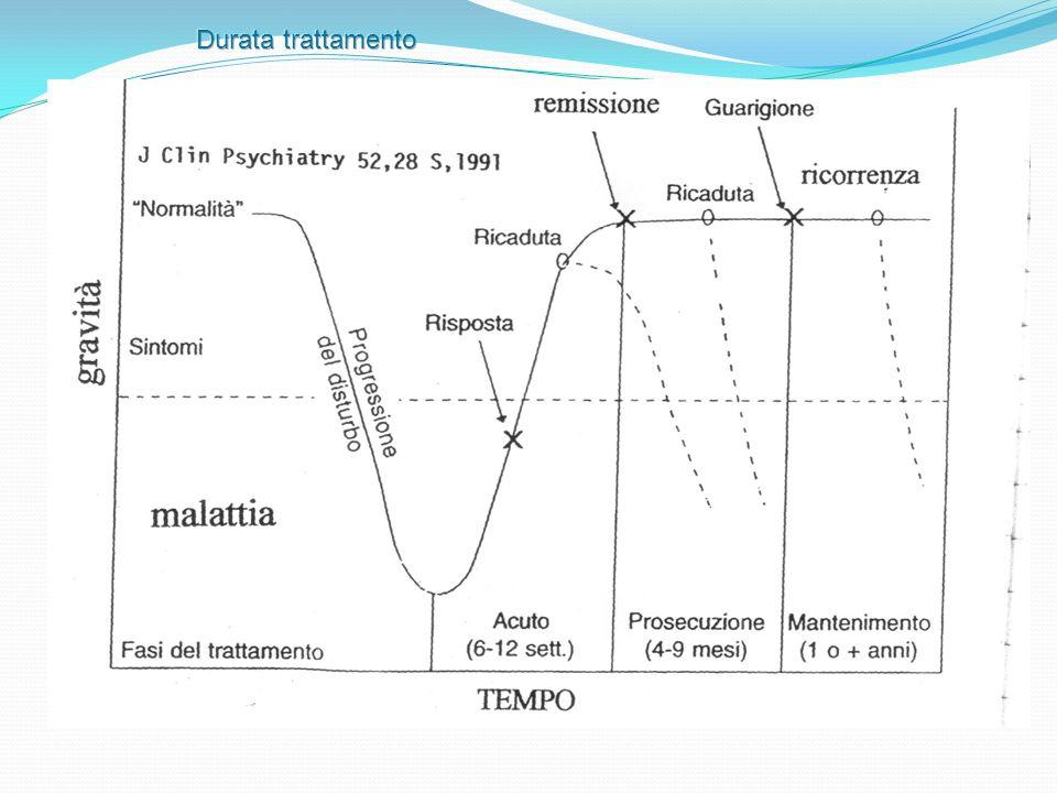 Durata trattamento (dura circa un mese) va dall inizio del trattamento alla fase di conseguimento dell effetto terapeutico.