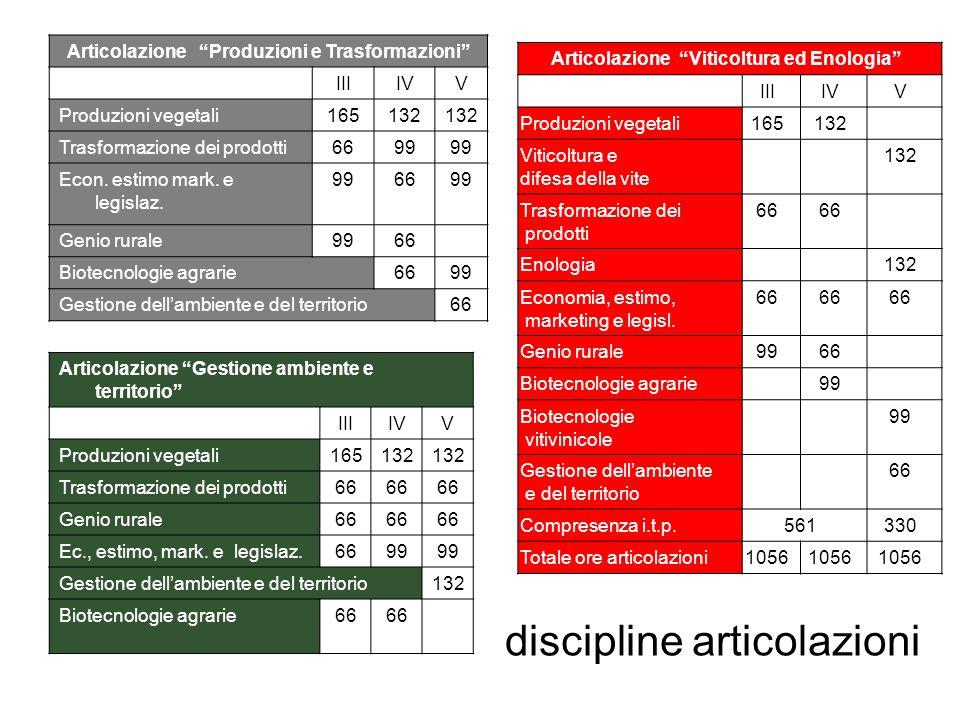 discipline articolazioni
