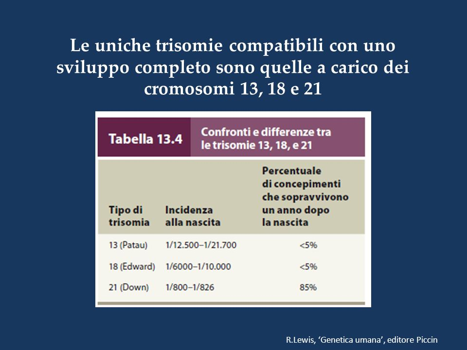 Le uniche trisomie compatibili con uno sviluppo completo sono quelle a carico dei cromosomi 13, 18 e 21
