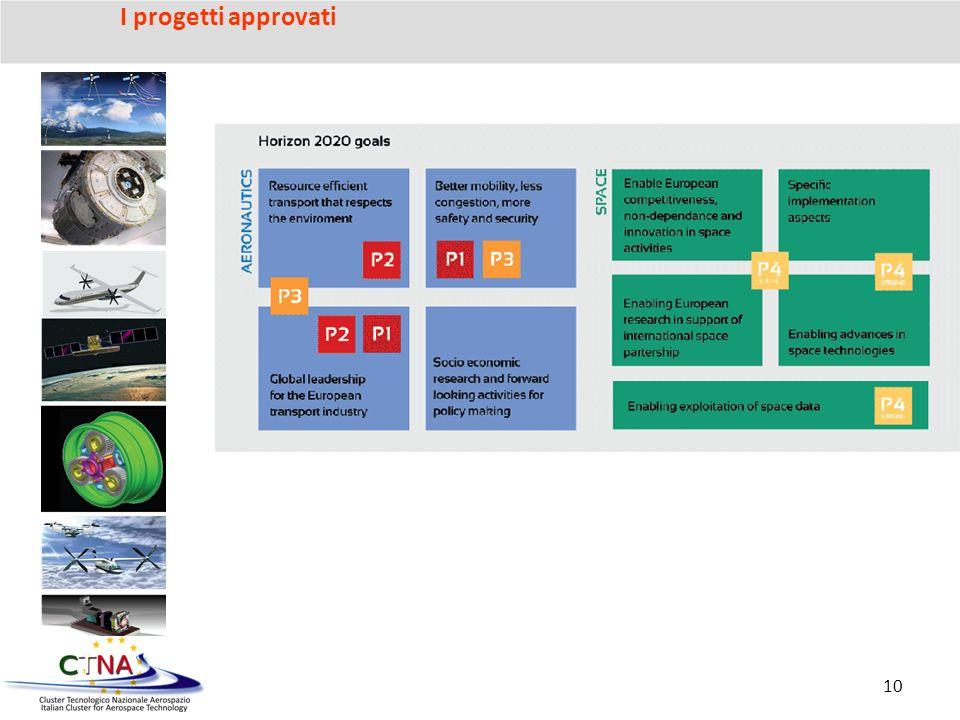 I progetti approvati