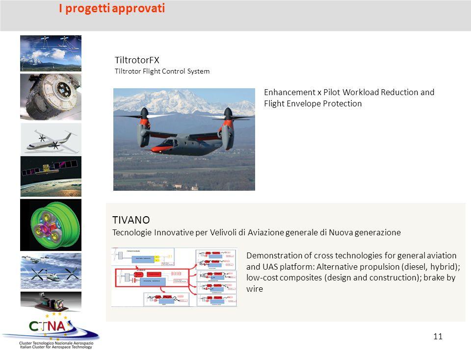 I progetti approvati TIVANO TiltrotorFX