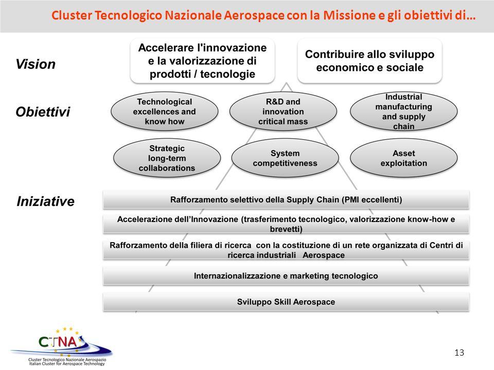 Cluster Tecnologico Nazionale Aerospace con la Missione e gli obiettivi di…
