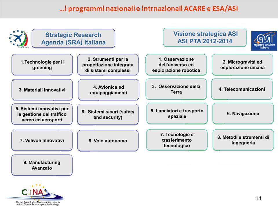 …i programmi nazionali e intrnazionali ACARE e ESA/ASI