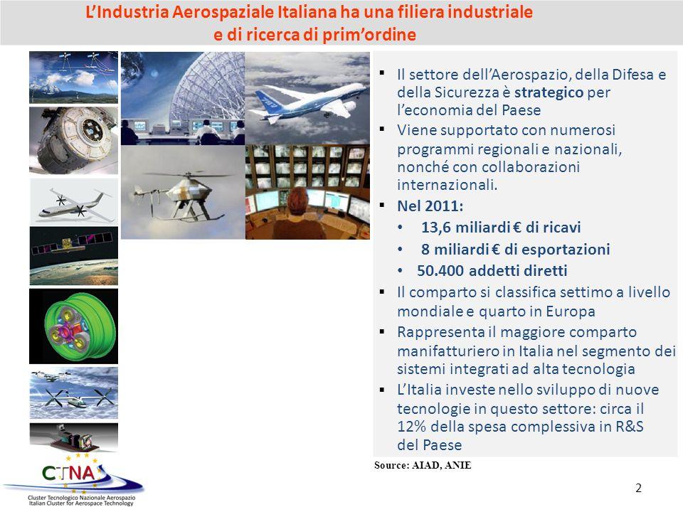 L'Industria Aerospaziale Italiana ha una filiera industriale