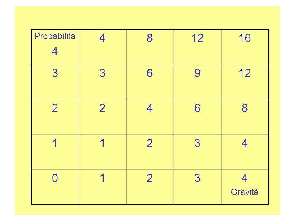 Probabilità 4 8 12 16 3 6 9 2 1 Gravità