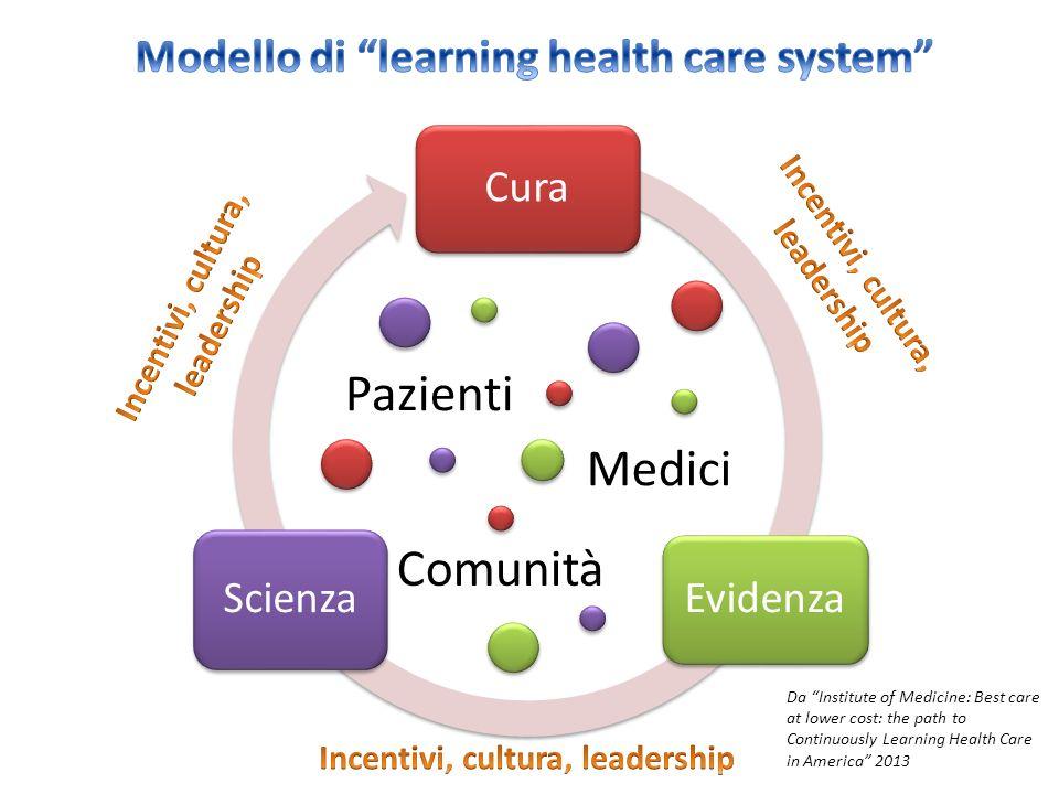 Pazienti Medici Comunità Modello di learning health care system Cura