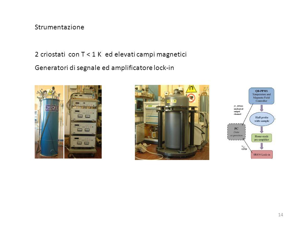 Strumentazione 2 criostati con T < 1 K ed elevati campi magnetici.