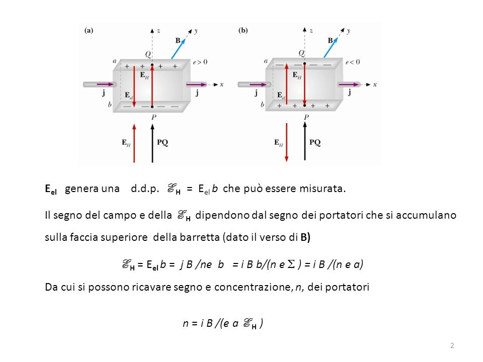 Eel genera una d.d.p. E H = Eel b che può essere misurata.