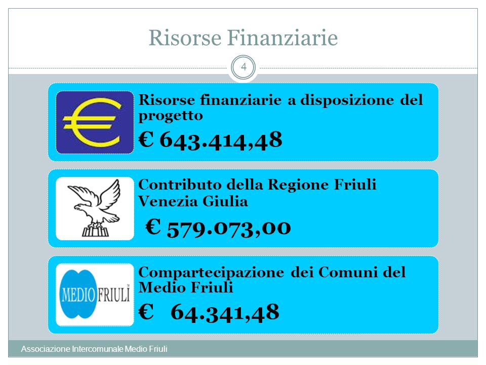€ 579.073,00 Risorse Finanziarie € 643.414,48 € 64.341,48