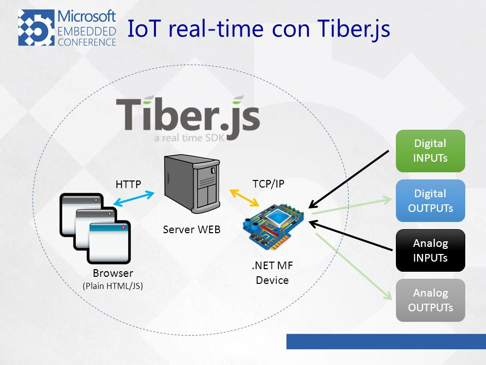 IoT real-time con Tiber.js