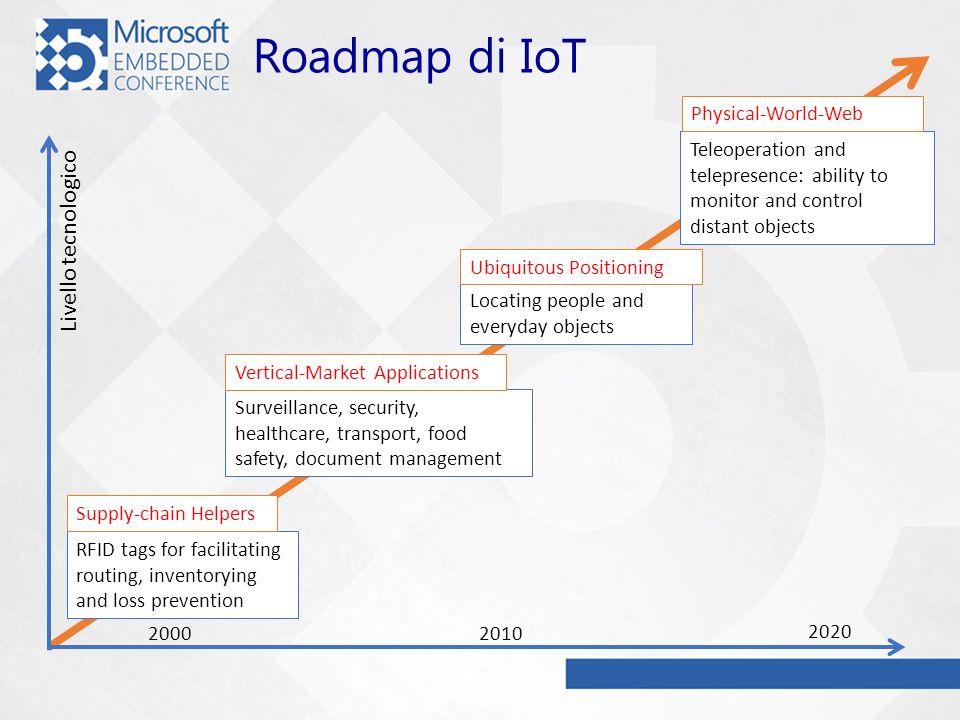 Roadmap di IoT Livello tecnologico Physical-World-Web
