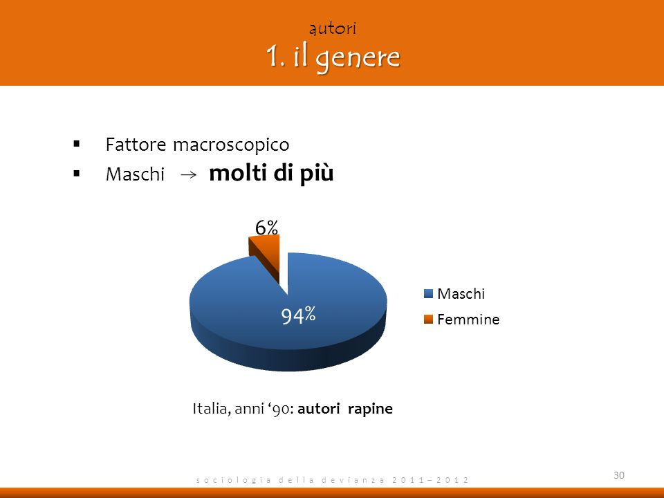 6% 94% Fattore macroscopico Maschi molti di più autori 1. il genere