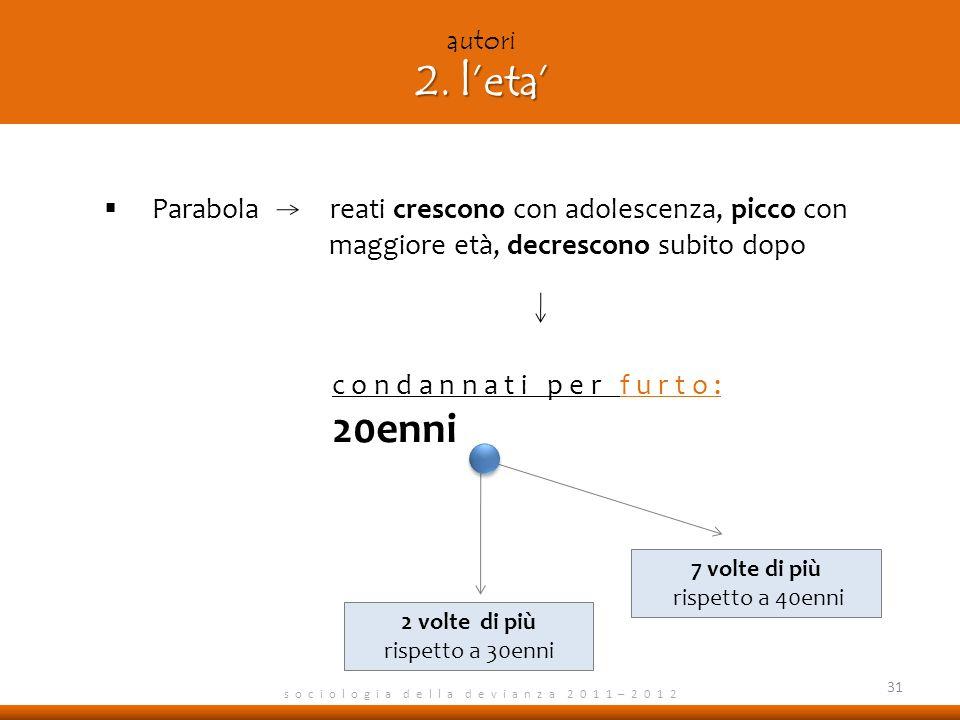autori 2. l'eta' Parabola reati crescono con adolescenza, picco con maggiore età, decrescono subito dopo.