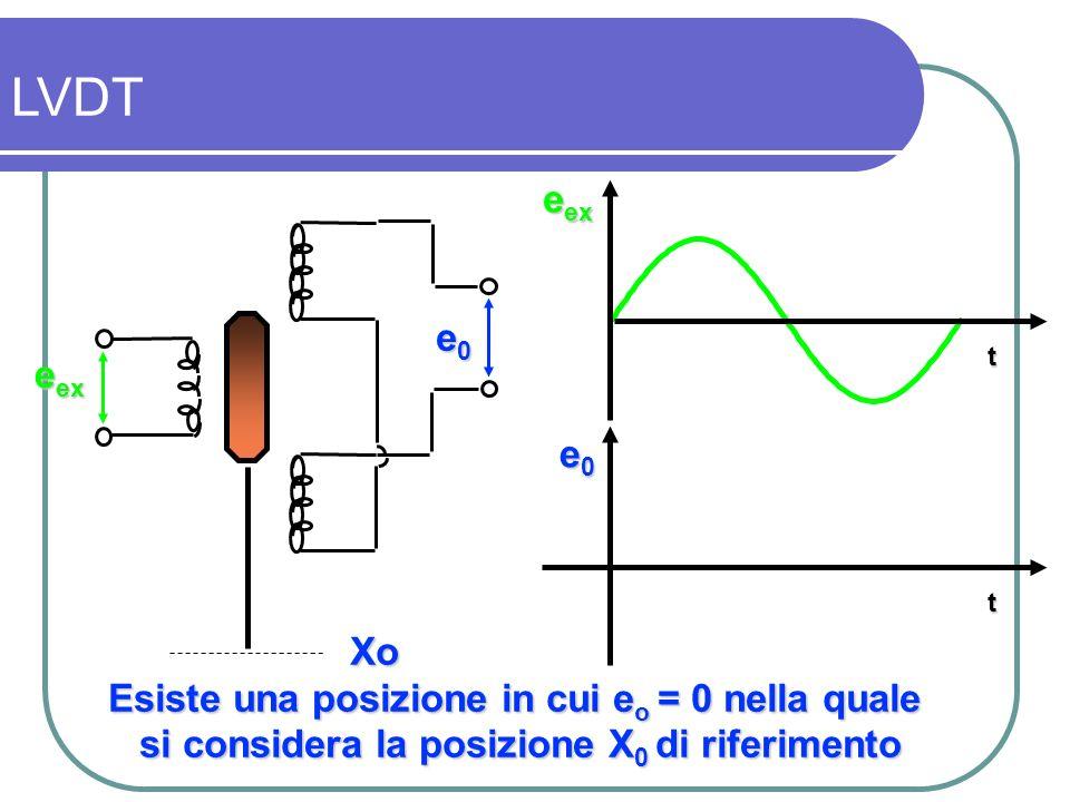 LVDT eex e0 eex e0 Xo Esiste una posizione in cui eo = 0 nella quale
