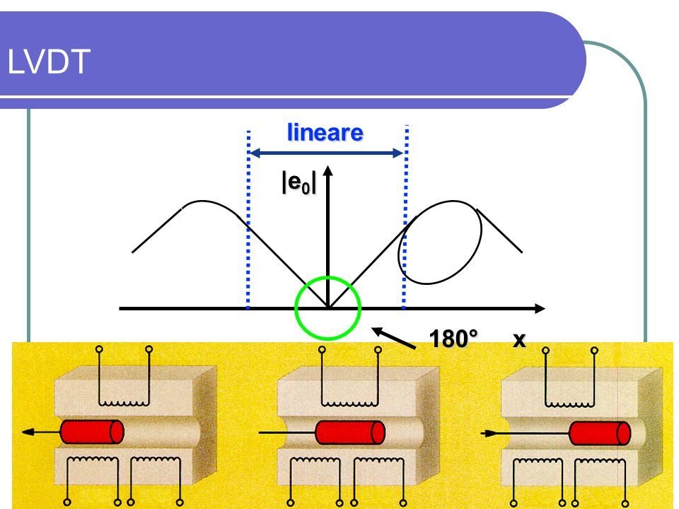 LVDT lineare 180° x |e0|